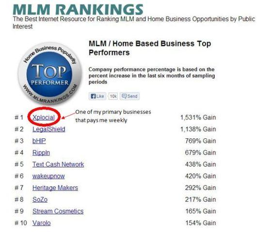 TOP MLM Xplocial 2013